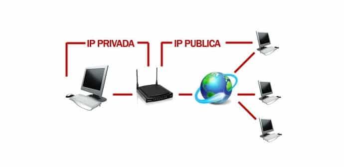 ip privada y publica