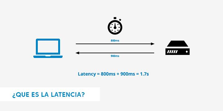 Qué es la latencia de una conexión