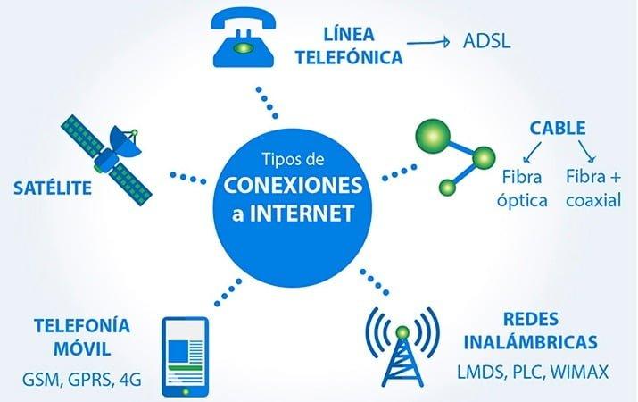 Tipos de conexiones a internet que puedes encontrar en el mercado