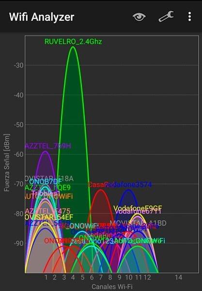 Wi-Fi Analyzer canales