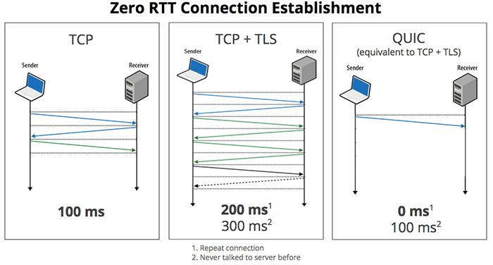 quic protocolo latencia cero
